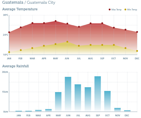 When to go to Guatemala - Climate Chart