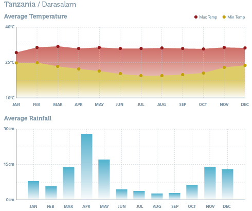 When to go to Tanzania - Climate Chart