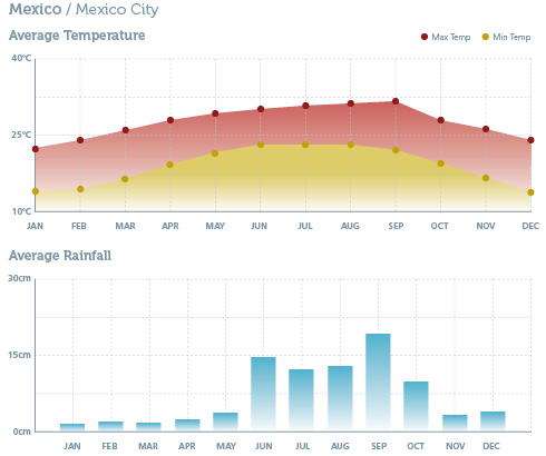 When to go to Mexico - Climate Chart