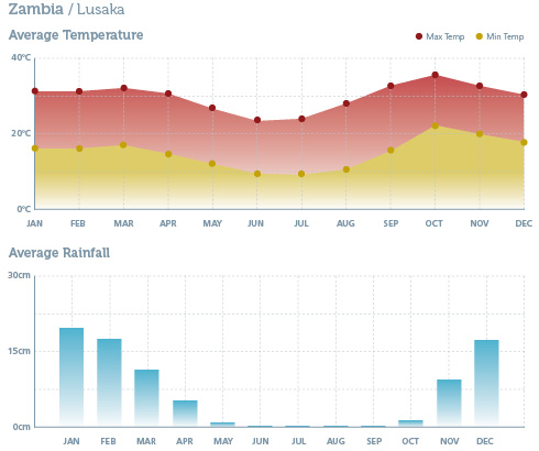 When to go to Zambia - Climate Chart