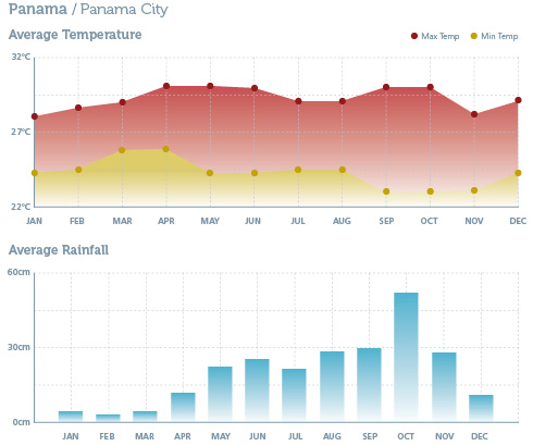 When to go to Panama - Climate Chart