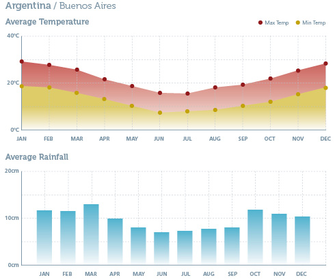 When to go to Argentina - Climate Chart