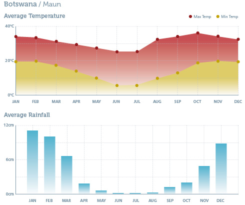 When to go to Botswana - Climate Chart