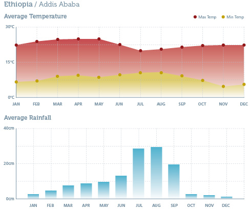 When to go to Ethopia - Climate Chart