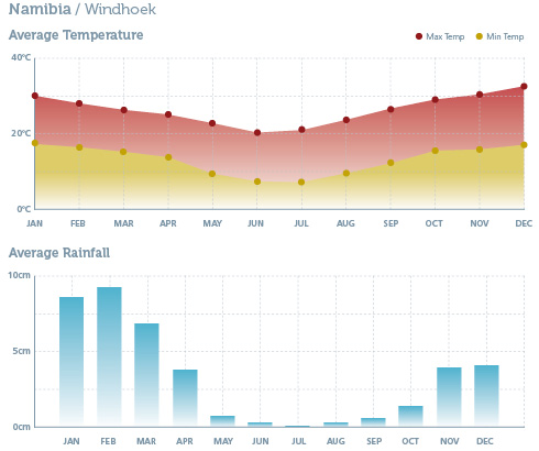 When to go to Namibia - weather charts